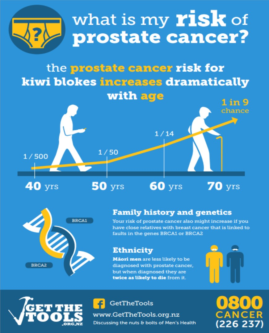 Infographic prostate risk